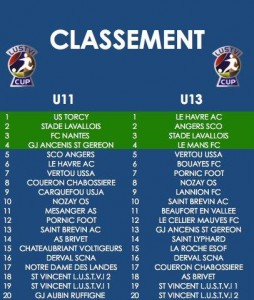 classement-u11-et-u13-tournoi-national-isse-2016